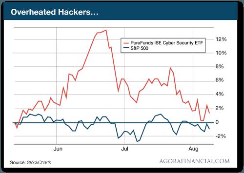 Overheated Hackers...