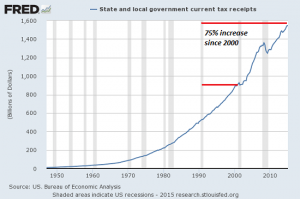local-govt-taxes8-15