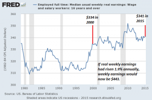 real-median-wages8-15