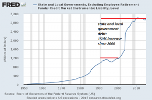 state-local-govt-debt8-15