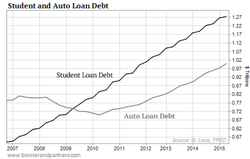 091015-DRE-Student-and-Auto-Loan-Debt-Chart1