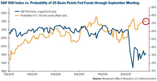 COMM-SP500-Index-vs-Probability-25-bps-Fed-Funds-through-September-Meeting-09112015