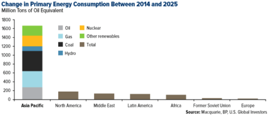 Change in Primary Energy Consumption Between 2014-2025