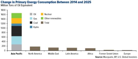 Change in Primary Energy Consumption Between 2014-2025