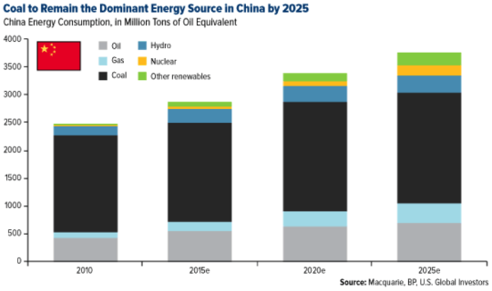 Coal to Remain the Dominant Energy Source in China by 2025