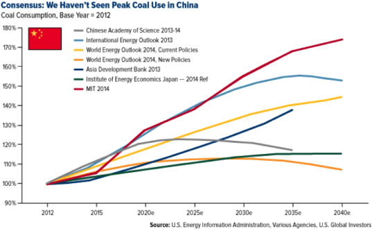 Consenus: We Haven't Seen Peak Coal Use in China