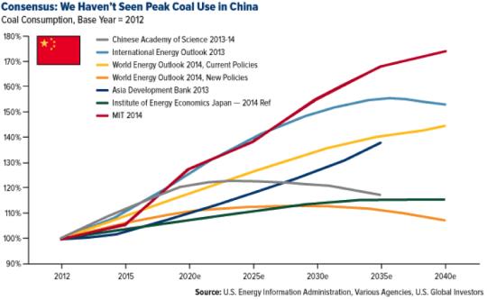 Consenus: We Haven't Seen Peak Coal Use in China