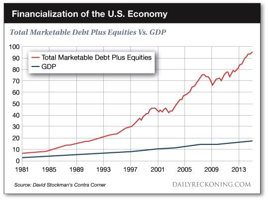 FinancializationChart
