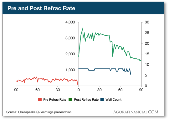 Pre and Post Refrac Rates