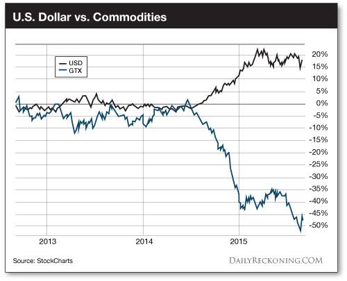 U.S. Dollar vs. Commodities