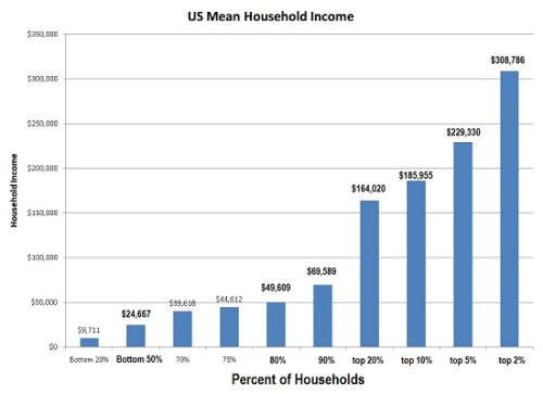 mean-household-income5-15