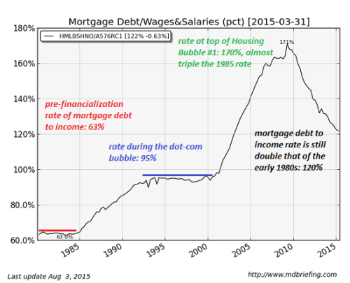 mortgage-debt9-15a