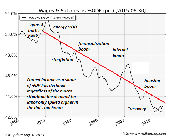 wages-GDP9-15
