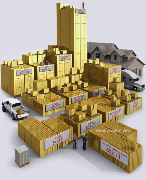 world-govt-reserves