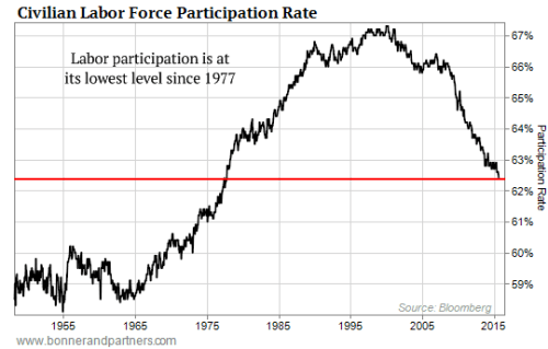102015-Labor-Force-Participation