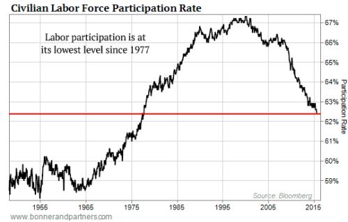 102015-Labor-Force-Participation