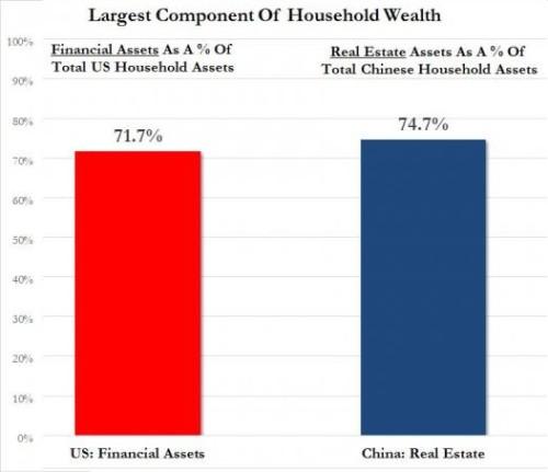 China-US-assets