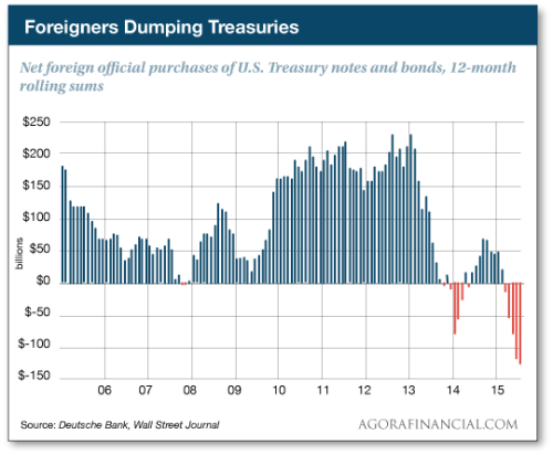 ForeignersDumpingTreasuries1