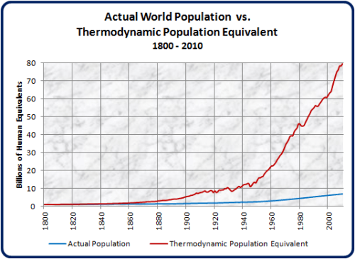 Thermodynamic-Population