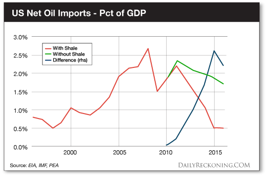 US Net Imports - Pct of GDP