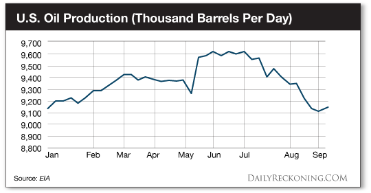 U.S. Oil Production (Thousand Barrels Per Day)