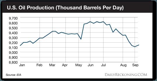 U.S. Oil Production (Thousand Barrels Per Day)