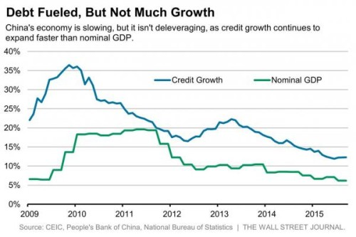 china debt and gdp_0