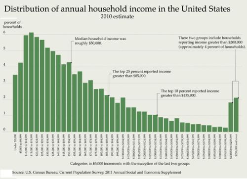 household-income-USA