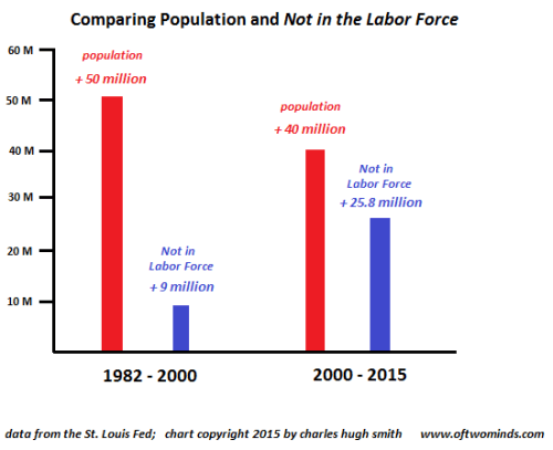 population-NILF10-15