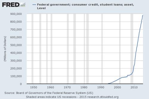 student-loans-fed10-15