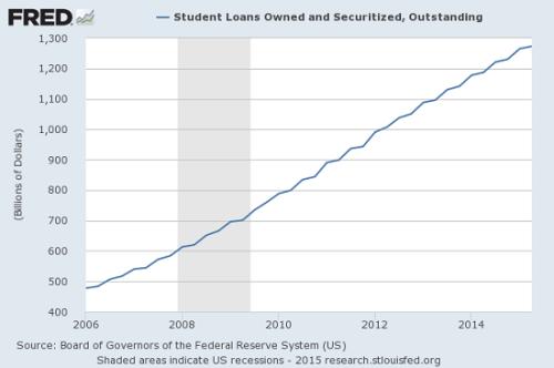 student-loans10-15