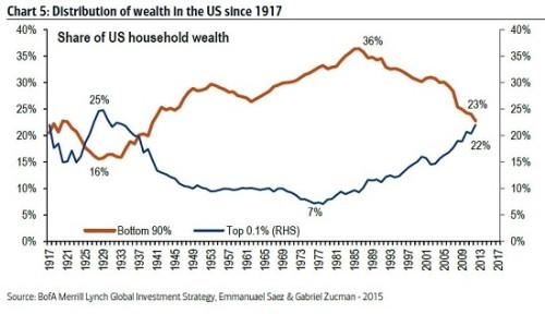 wealth-distribution10-15a