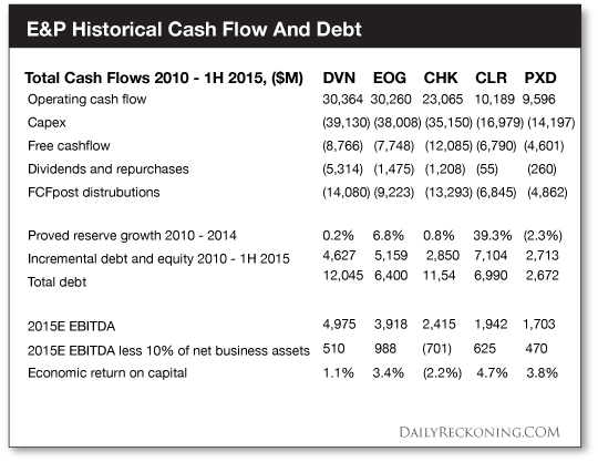 E&P-Historical-Cash-Flow-&-Debt