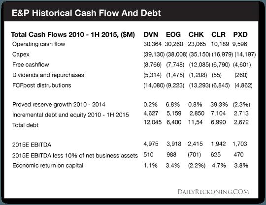 E&P-Historical-Cash-Flow-&-Debt