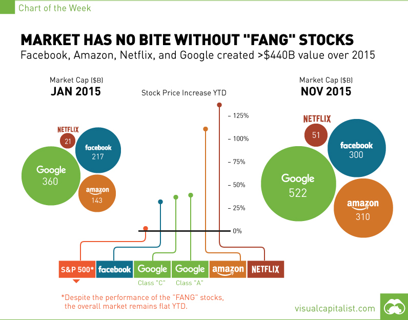 fang-stocks-carrying-market-chart