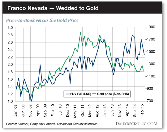 Franco Nevada - Wedded to Gold