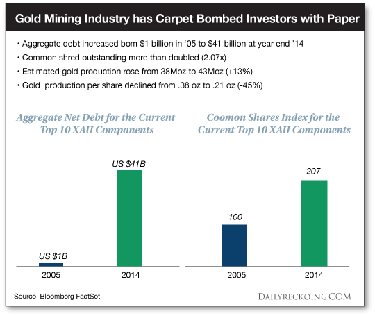 Gold Mining Industry has Carpet Bombed Investors with Paper