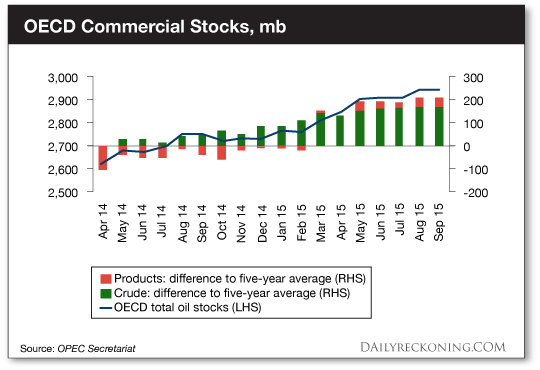 OECD Commerical Stocks
