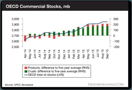 OECD Commerical Stocks