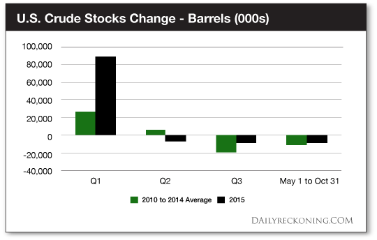 U.S. Crude Stocks Change - Barrels