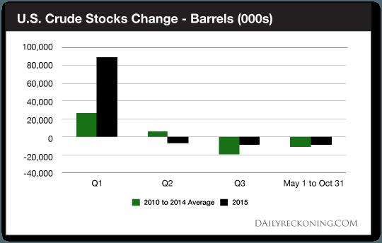 U.S. Crude Stocks Change - Barrels