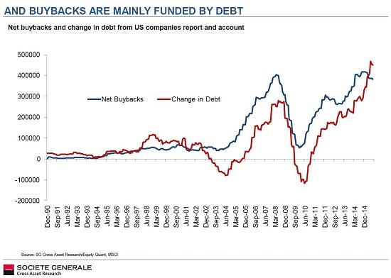 buybacks-debt2