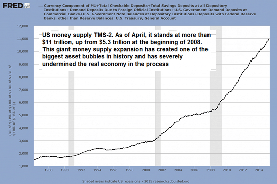 money-supply5-30-15a