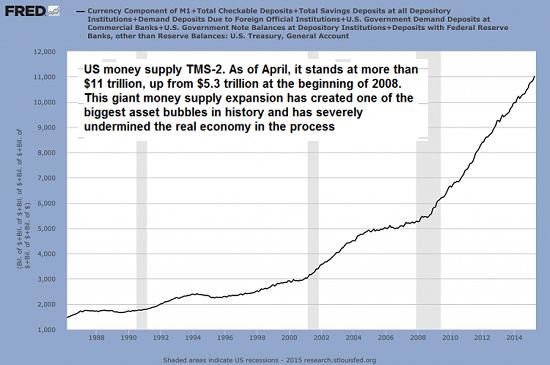 money-supply5-30-15a