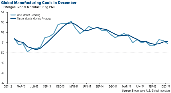 Global Manufacturing Cools in December