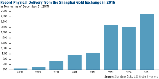 Description: COMM-record-physical-delivery-from-the-shanghai-gold-exchange-2015-01152016