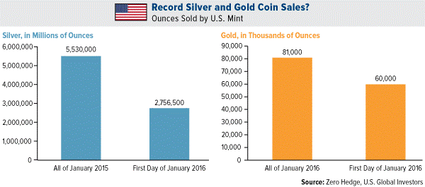 Description: COMM-record-silver-and-gold-coin-sales-01152016