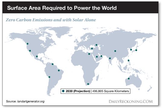 Surface Area Required to Power the World