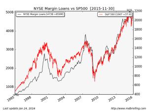 SPX-margin