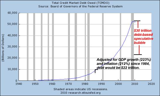 debt-1940-2011